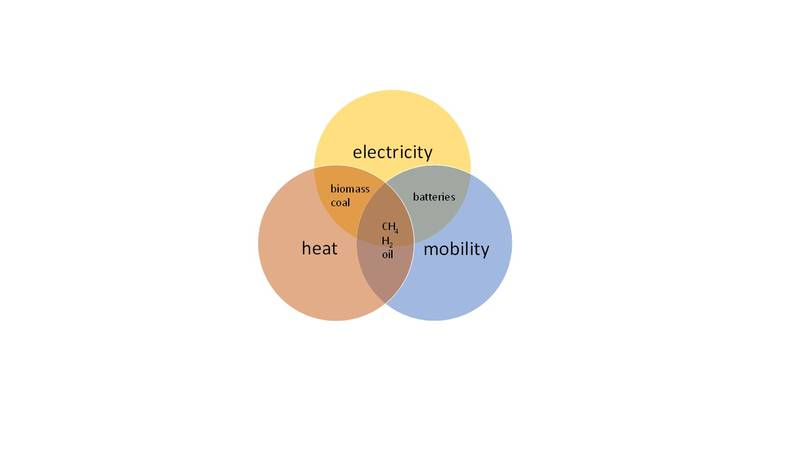 Overview of the energy system