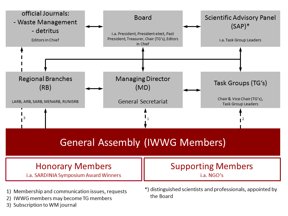 IWWG Structure