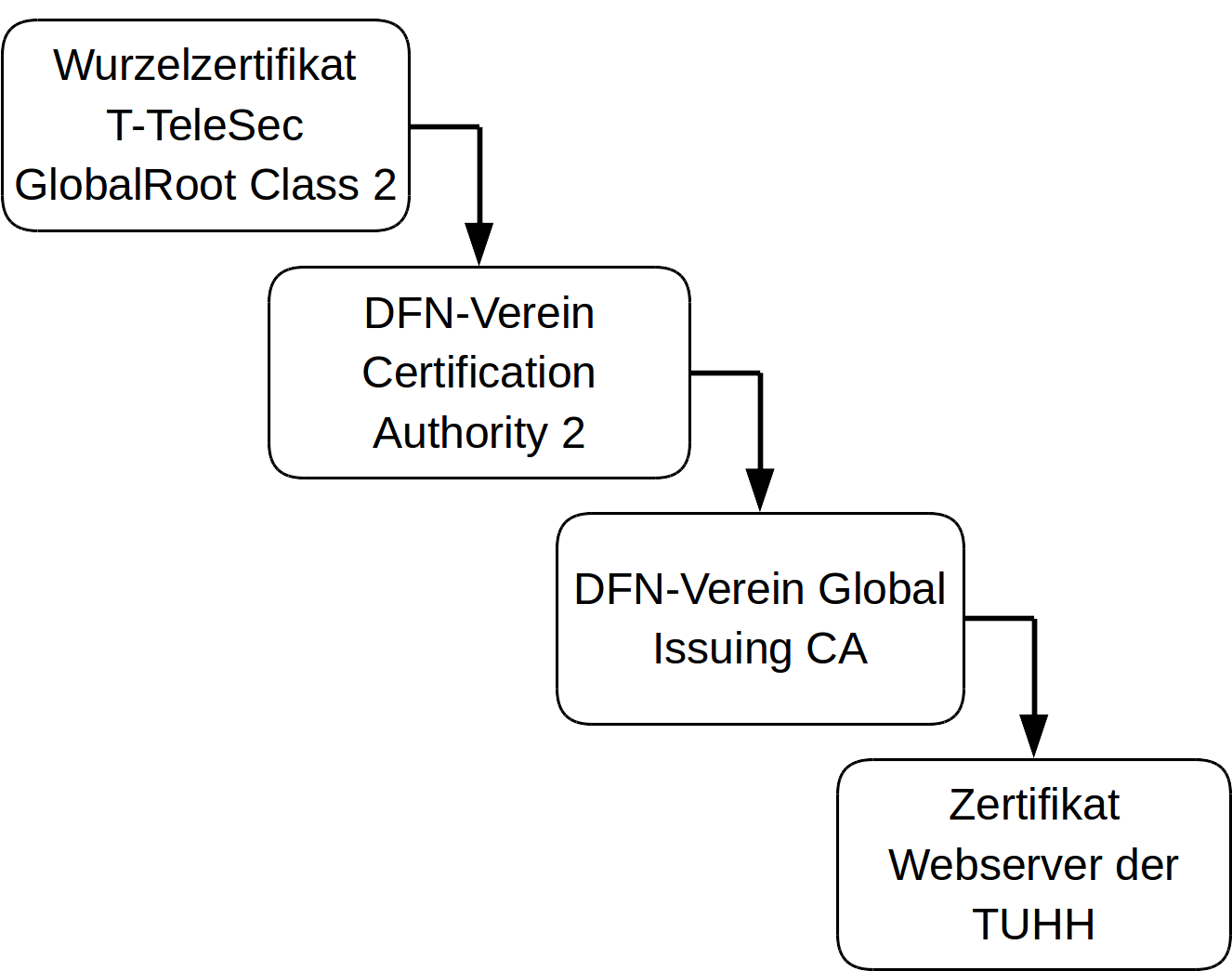 Hierarchie nach der Global Policy der DFN-PCA Generation 2