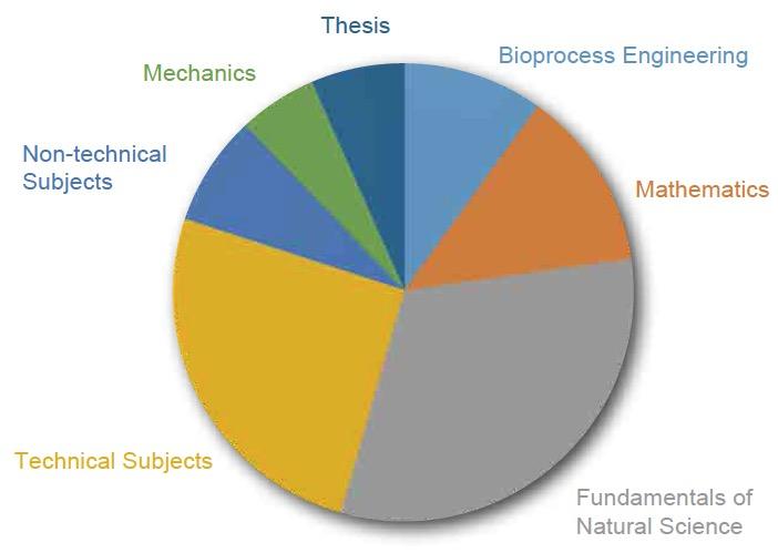 TUHH – Education – Degree Courses – Bachelor's Programs