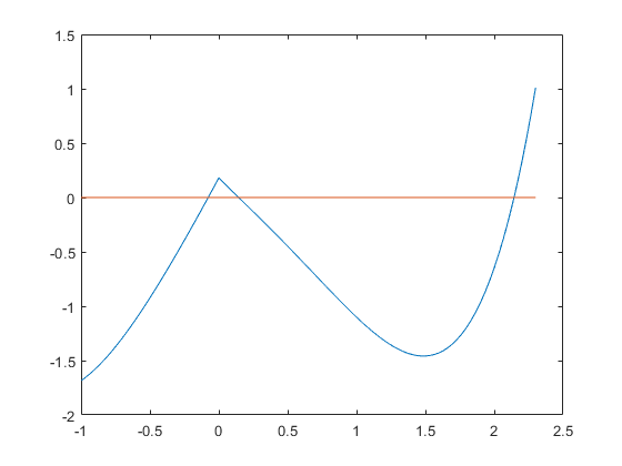 Gradients: automatic differentiation of                        multivariate functions.