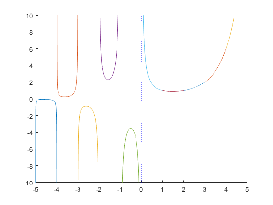 Accurate real and complex interval standard                        functions in INTLAB.