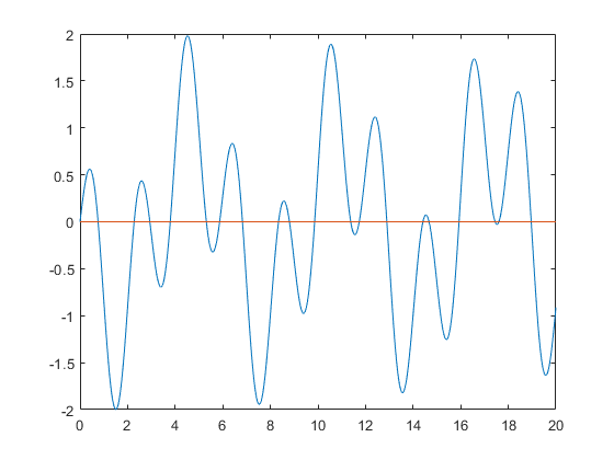 Taylor series: automatic Taylor coefficients.